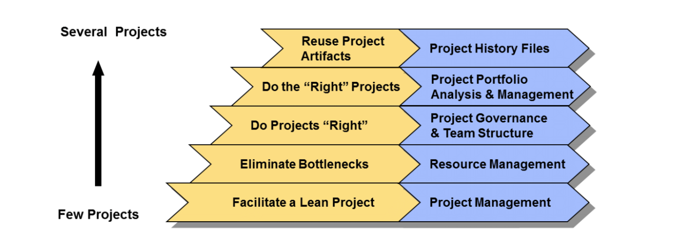 A Scalable Model for Lean Product Development | Electronic